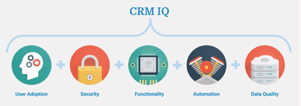 5 core components of CRM