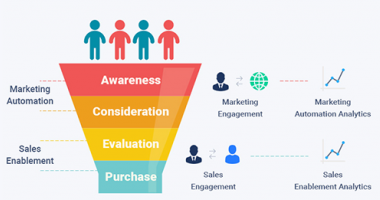 Sales funnel; sales enablement