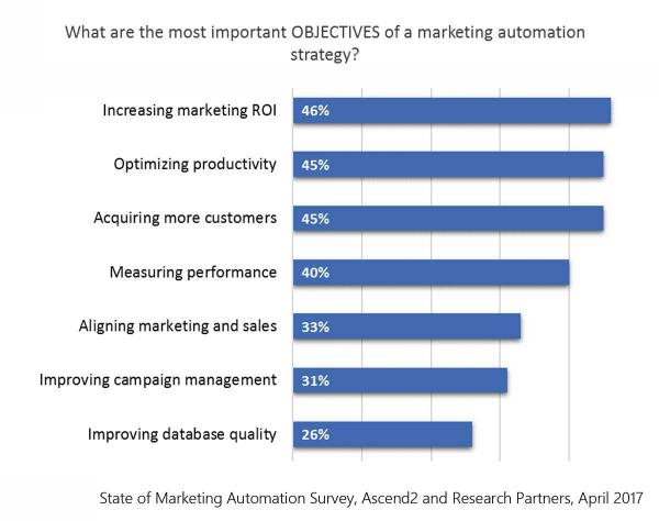 Act-on marketing automation objectives