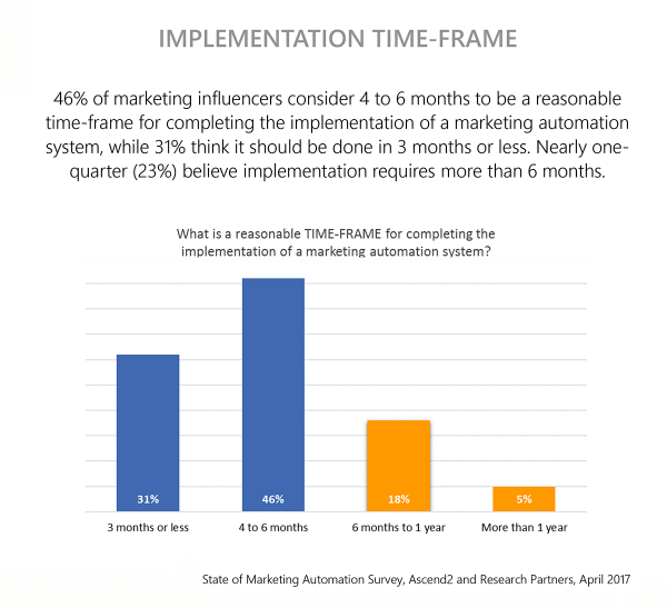 Marketing automation tools implementation time-frame chart