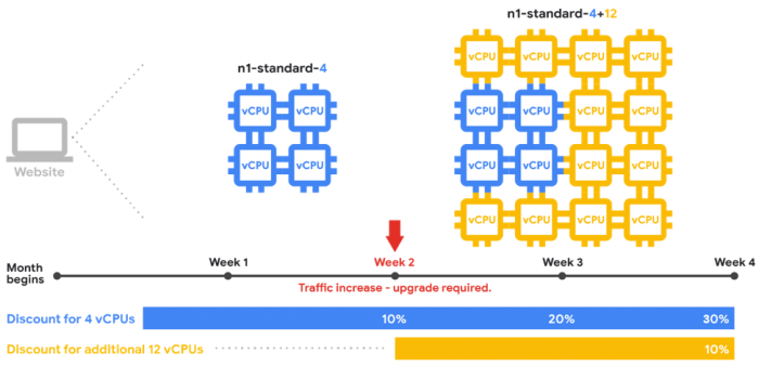 Diagram showing how vCPUs from instances are combined using resource-based sustained use discounts for predefined machine types
