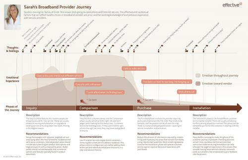 This is a more complex customer journey map that specifies who the customer is, what their personality traits are, and what they experience at each stage of their journey as they purchase internet service.