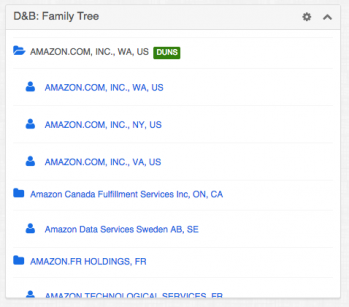 Amazon's family tree