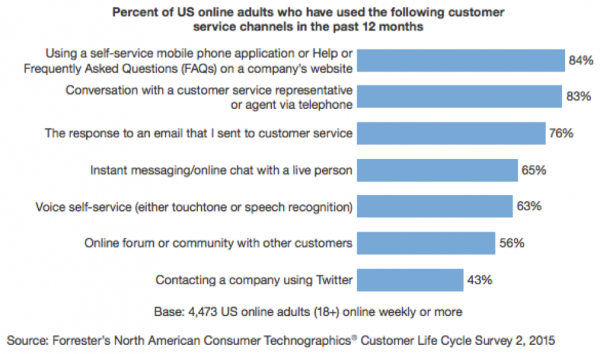 customer-service-channels-statistic