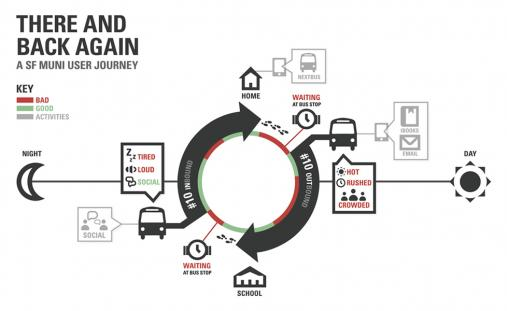 This customer journey maps out the experience of a traveler on the San Francisco Muni (public transportation) in a very simple, graphical way.