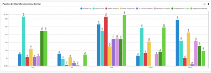 SugarCRM Reports Data Visualization