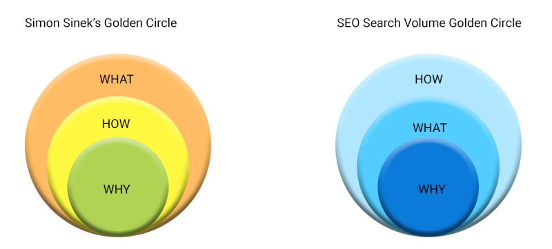 Lukasz Zeleny, redesigned Simon Sinek's Golden Circle for SEO purposes