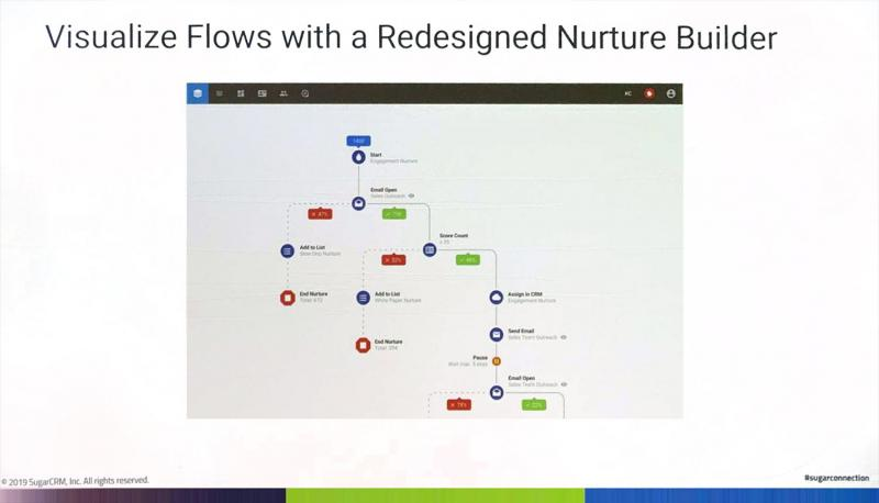Visualize Flows with a Redesigned Nurture Builder in Sugar Market