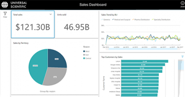 Amazon QuickSight embedded dashboards