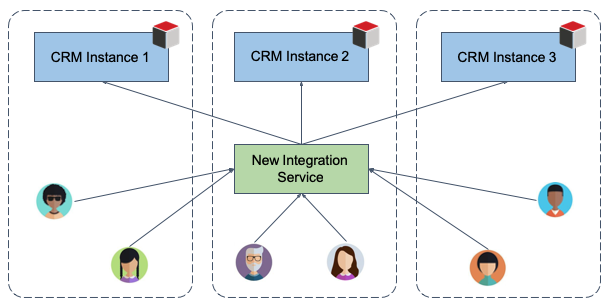 Sugar integration based on SugarCRM's Cloud Identity Service