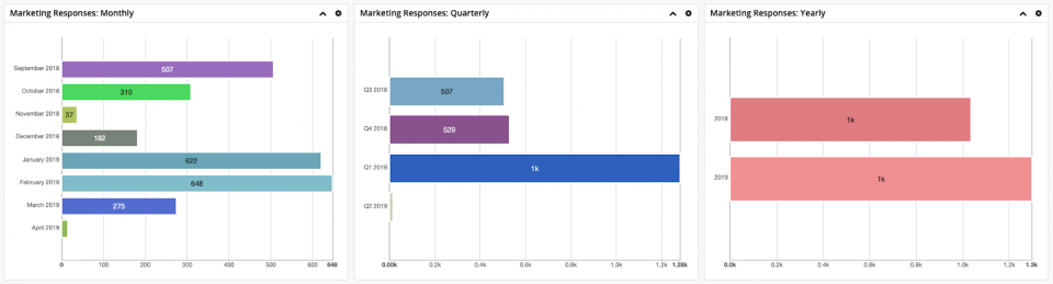 wBenchmark Business Intelligence Dashboard in SugarCRM