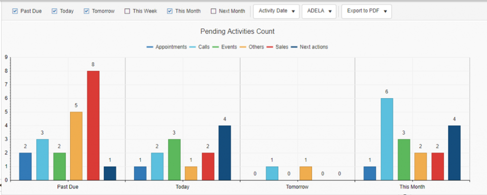 wMobile for GoldMine CRM - Pending Activities Count