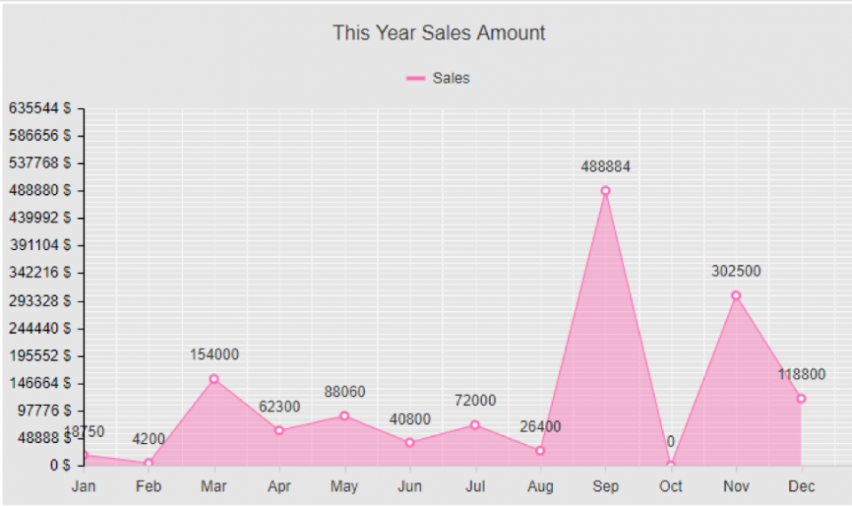 wMobile for GoldMine CRM - Current Year Sales Chart