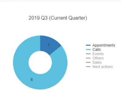 wMobile for GoldMine CRM - Current Quarter Activities Donut Chart