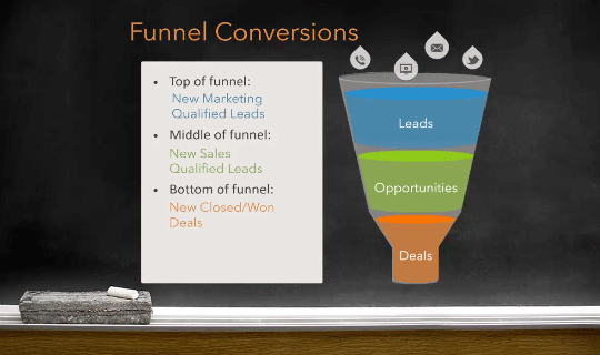 Funnel reports in Act-On