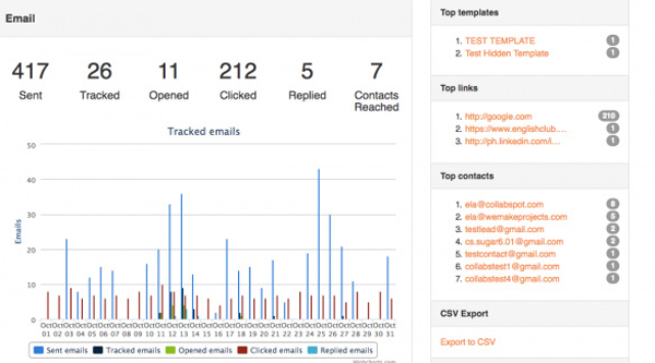 Collabspot Sales Reporting Analytics screenshot