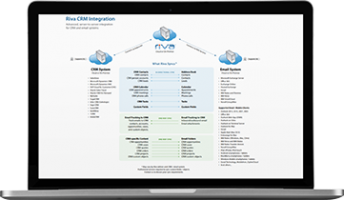 How Riva CRM Integration Works