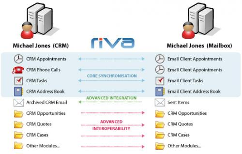 Riva CRM Support