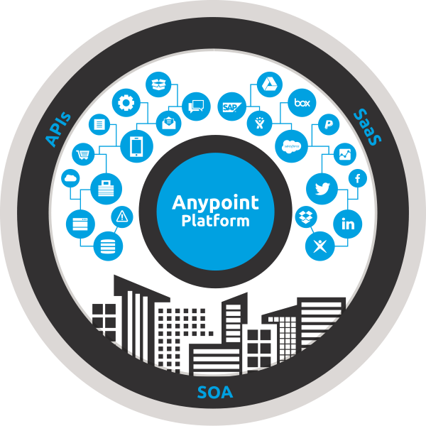 Anypoint Exchange Device by Salesforce