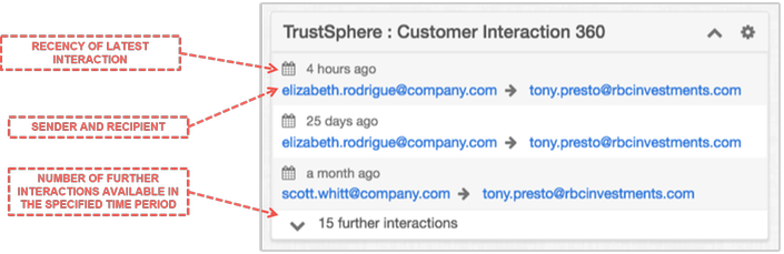 TrustSphere injects its Relationship Analytics right into SugarCRM to provide a 360 view of your organization