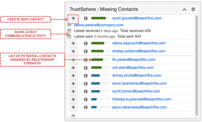 TrustSphere Missing Contacts Dashlet reveals what is NOT in Sugar – all the contacts and important relationships that do actually exist, but are non-existent in the CRM – and prompts customer facing stakeholders to add these potential contacts with ju