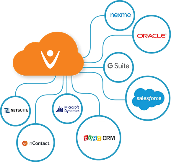 Vonage integrates with CRM like Salesforce and SugarCRM, email systems like G Suite, Office 365, and more.