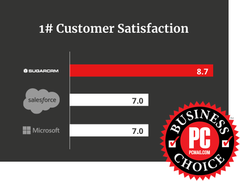 Sugar, Salesforce and Microsoft Customer Satisfaction graph