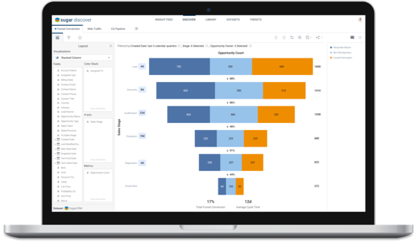SugarCRM Sugar Discover is an analytics platform, leveraging on machine learning (ML)  and artificial intelligence (AI), to help sales reps and sales teams, identify sales opportunities in their sales pipeline helping them generate more accurate sales for