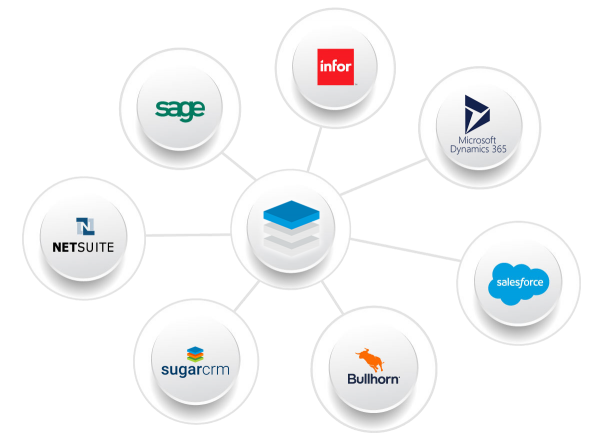 Sugar Market Salesfusion CRM Integrations