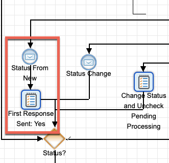 SugarBPM processes in Sugar Serve